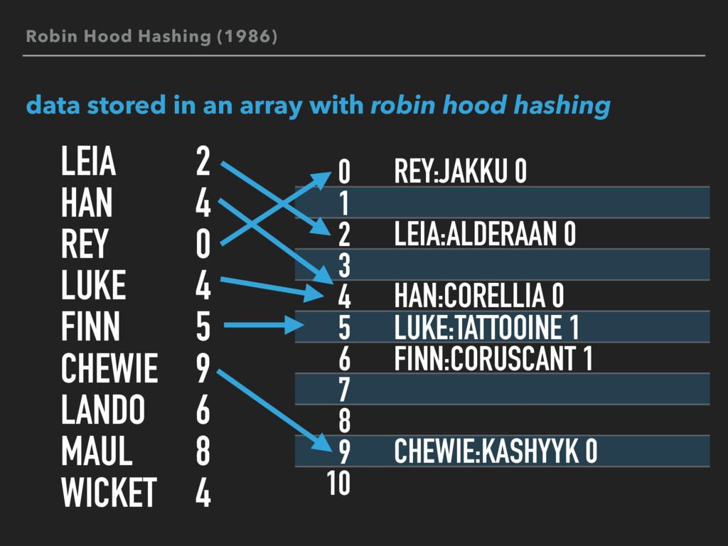 0 1 2 3 4 5 6 7 8 9 10 Robin Hood Hashing (1986...