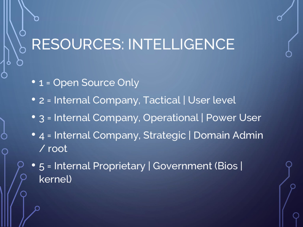 RESOURCES: INTELLIGENCE • 1 = Open Source Only ...