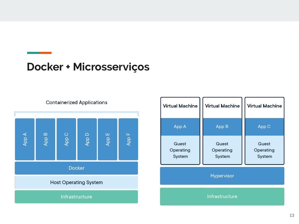 Docker + Microsserviços 13
