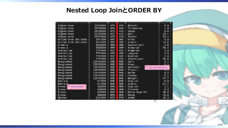 Nested Loop JoinとORDER BY 78/98