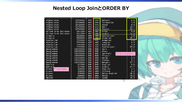Nested Loop JoinとORDER BY 79/98