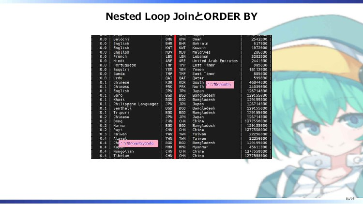Nested Loop JoinとORDER BY 81/98