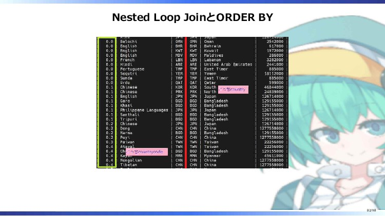 Nested Loop JoinとORDER BY 82/98