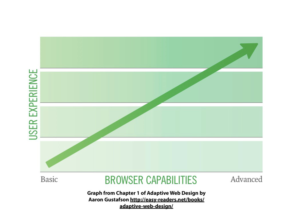 Graph from Chapter 1 of Adaptive Web Design by ...