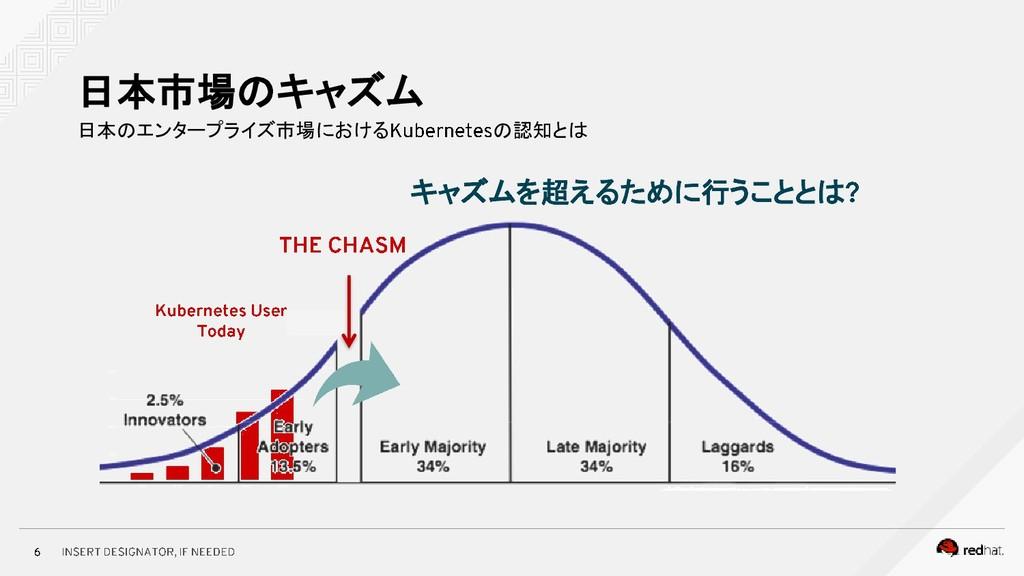 日本のエンタープライズ市場における の認知とは 日本市場のキャズム キャズムを超えるために行う...
