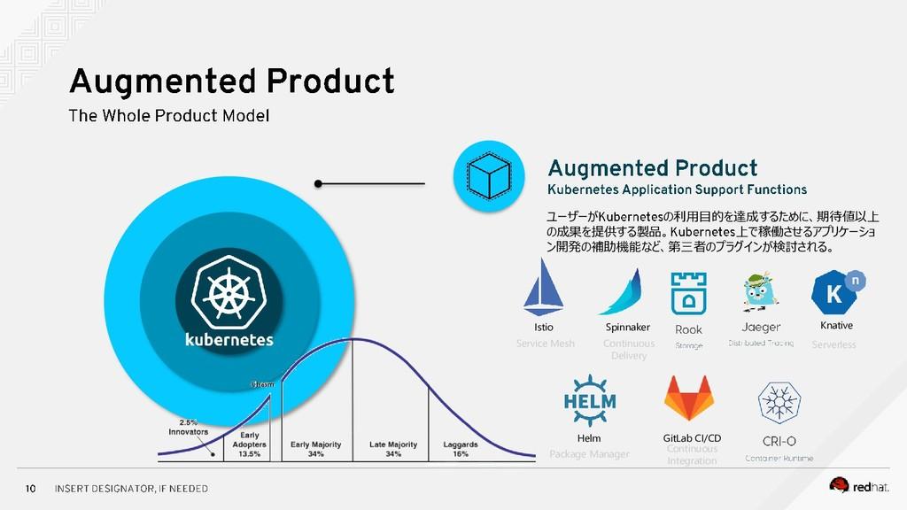ユーザーが の利用目的を達成するために、期待値以上 の成果を提供する製品。 上で稼働させるアプ...