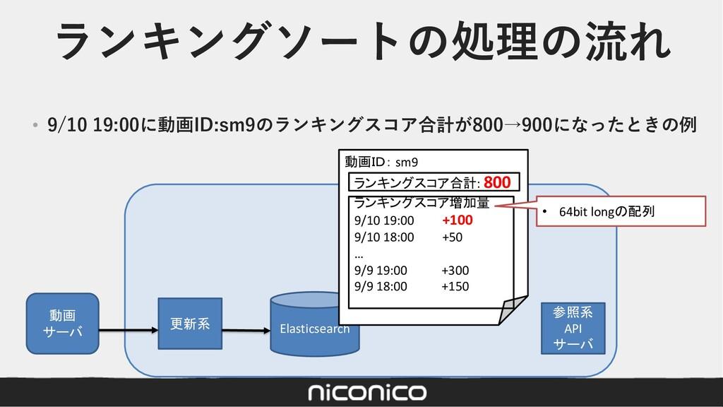 ランキングソートの処理の流れ • 9/10 19:00に動画ID:sm9のランキングスコア合計...