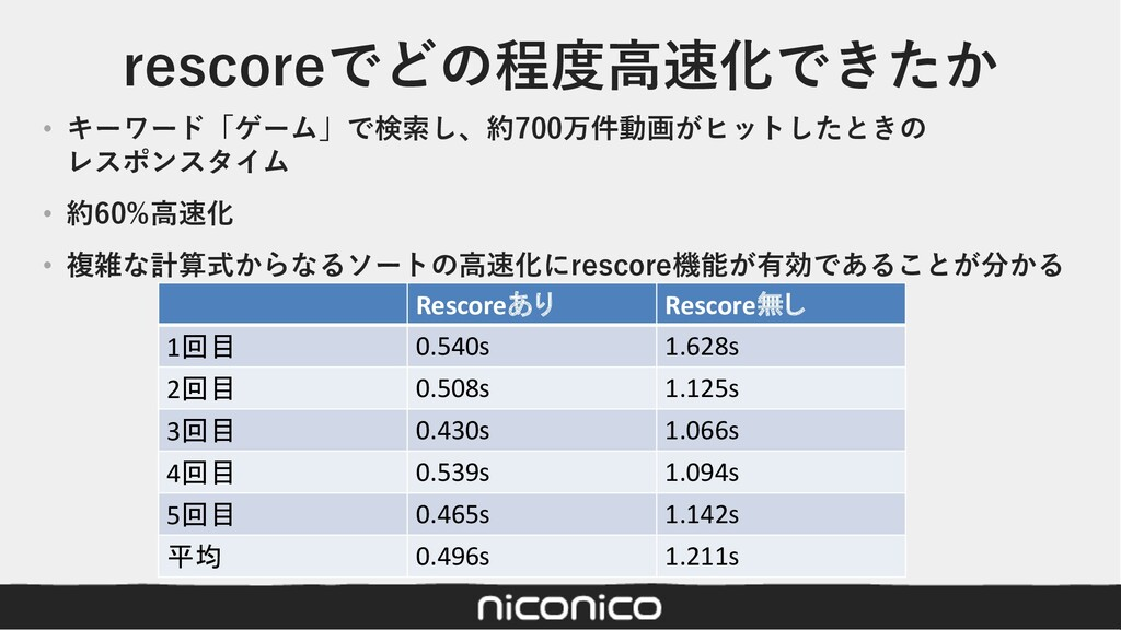 rescoreでどの程度⾼速化できたか Rescoreあり Rescore無し 1回目 0.5...