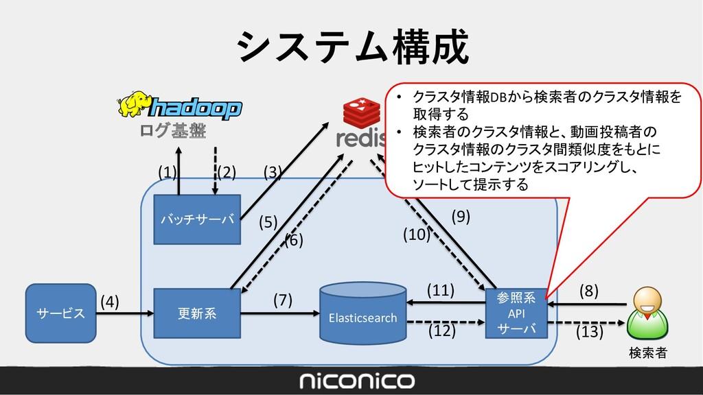 システム構成 Elasticsearch サービス 更新系 参照系 API サーバ バッチサー...