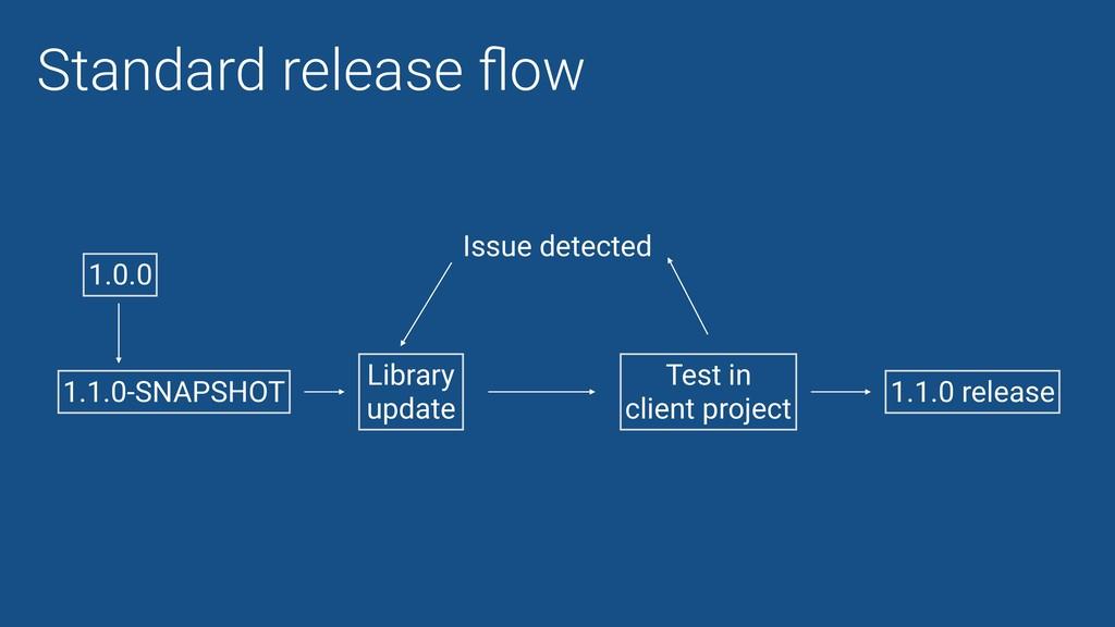Standard release flow 1.0.0 1.1.0-SNAPSHOT Libra...