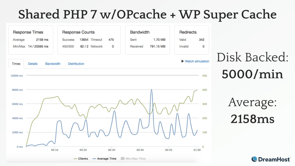 Shared PHP 7 w/OPcache + WP Super Cache Disk Ba...