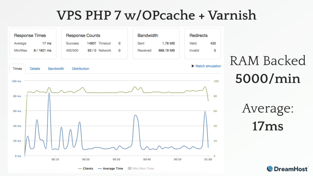 VPS PHP 7 w/OPcache + Varnish RAM Backed 5000/m...