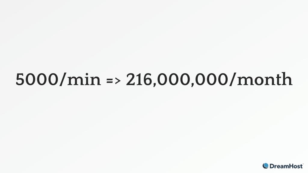 5000/min => 216,000,000/month