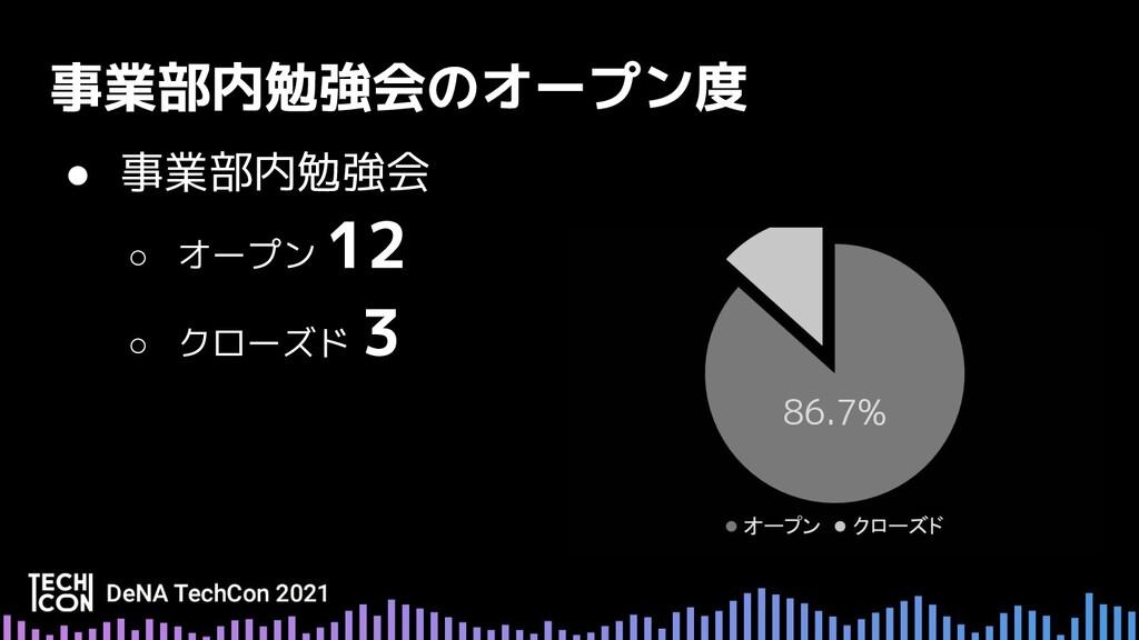 ● 事業部内勉強会 ○ オープン ○ クローズド 86.7%