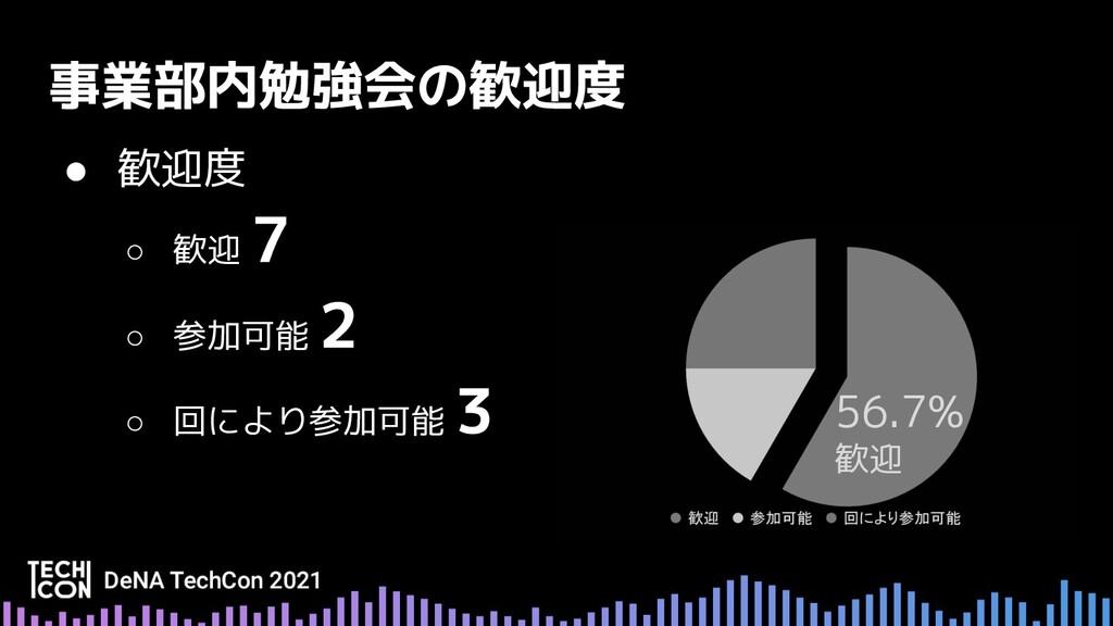 ● 歓迎度 ○ 歓迎 ○ 参加可能 ○ 回により参加可能 56.7% 歓迎