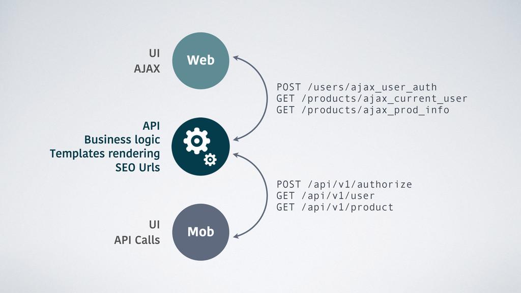 POST /api/v1/authorize GET /api/v1/user GET /ap...