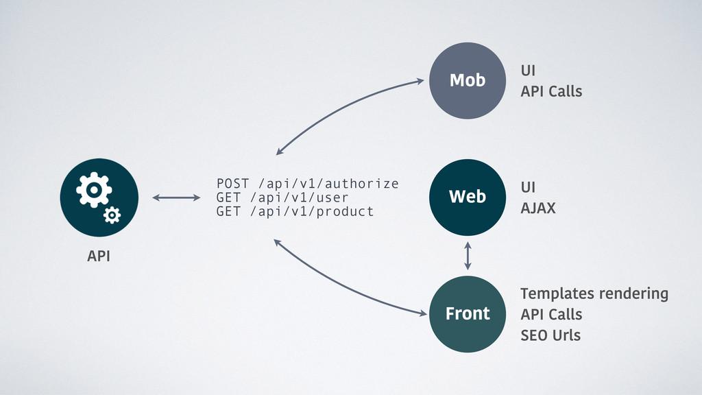 Front Mob API Templates rendering API Calls SEO...