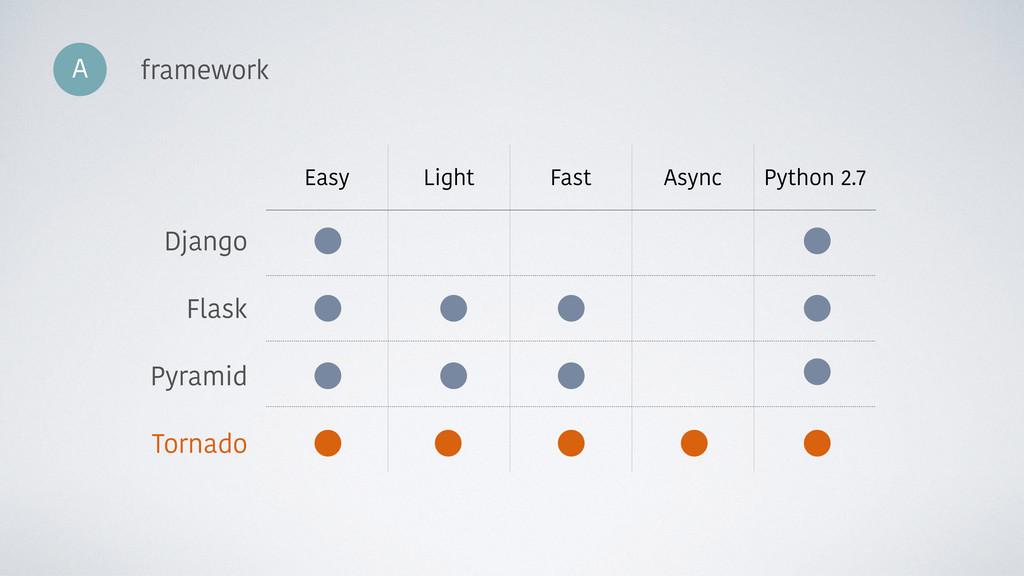 Easy Light Fast Async Python 2.7 Django Flask P...
