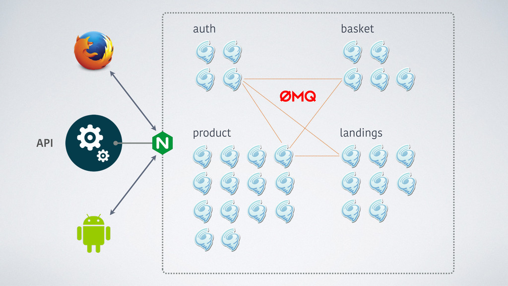 auth product landings basket API