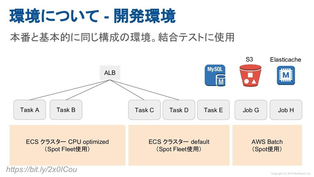 環境について - 開発環境 本番と基本的に同じ構成の環境。結合テストに使用 ECS クラスター...
