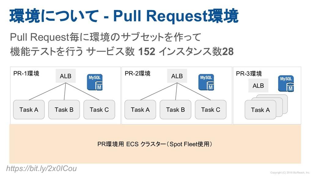 環境について - Pull Request環境 Pull Request毎に環境のサブセットを...