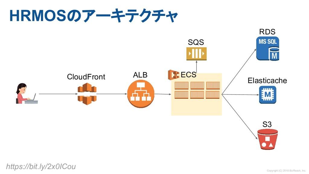 HRMOSのアーキテクチャ CloudFront ALB ECS SQS S3 Elastic...