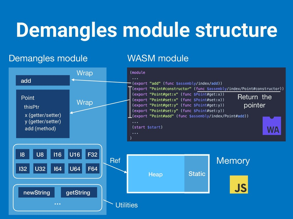 Demangles module structure add Point thisPtr x ...