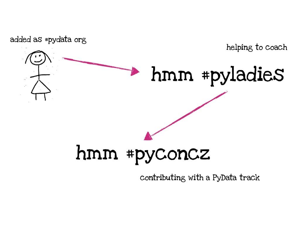 added as #pydata org hmm #pyladies hmm #pyconcz...