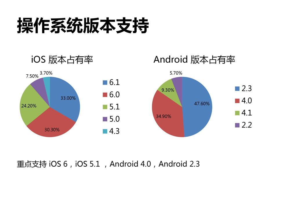 操作系统版本支持 47.60% 34.90% 9.30% 5.70% Android 版本占有...