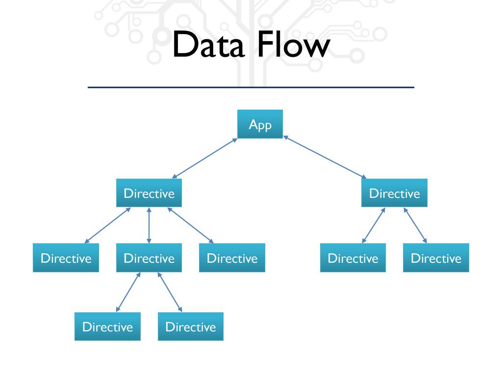 Data Flow App Directive Directive Directive Dir...