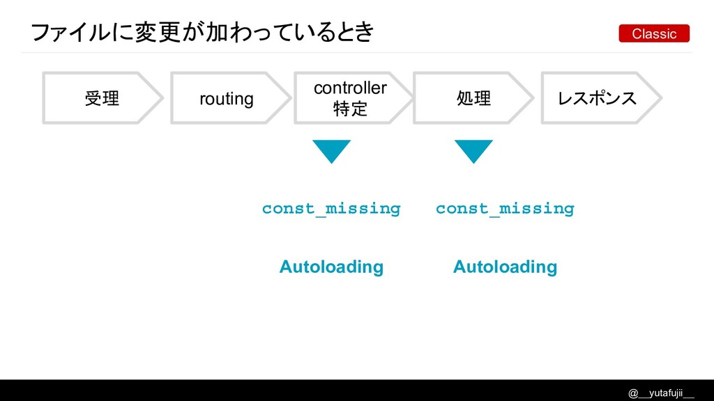 @__yutafujii__ ファイルに変更が加わっているとき 受理 routing cont...