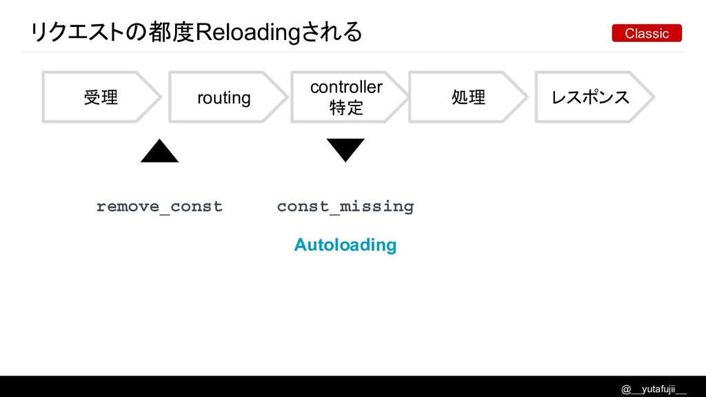 @__yutafujii__ リクエストの都度Reloadingされる 受理 routing ...