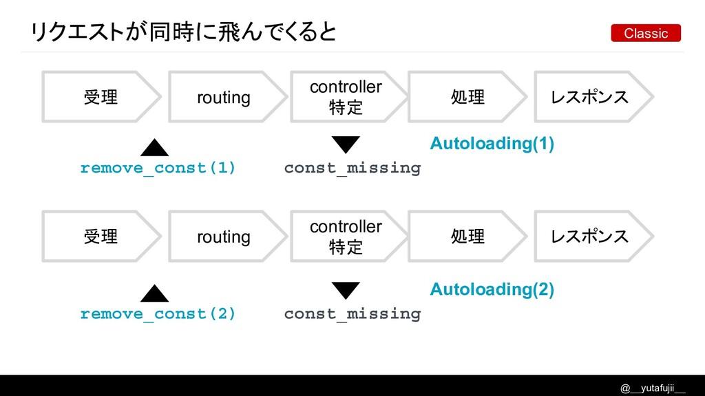 @__yutafujii__ リクエストが同時に飛んでくると 受理 routing contr...