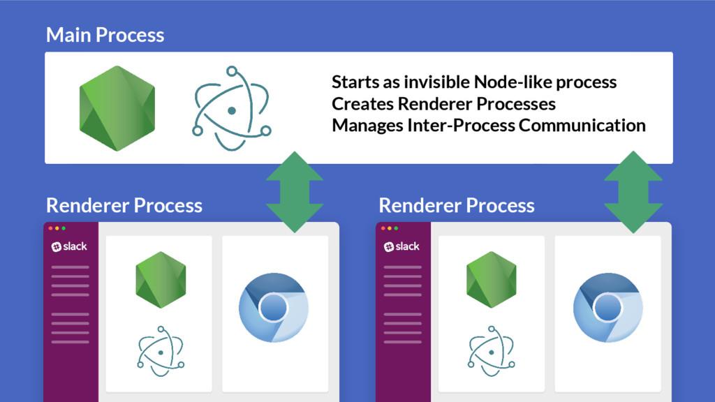 Renderer Process Renderer Process Main Process ...