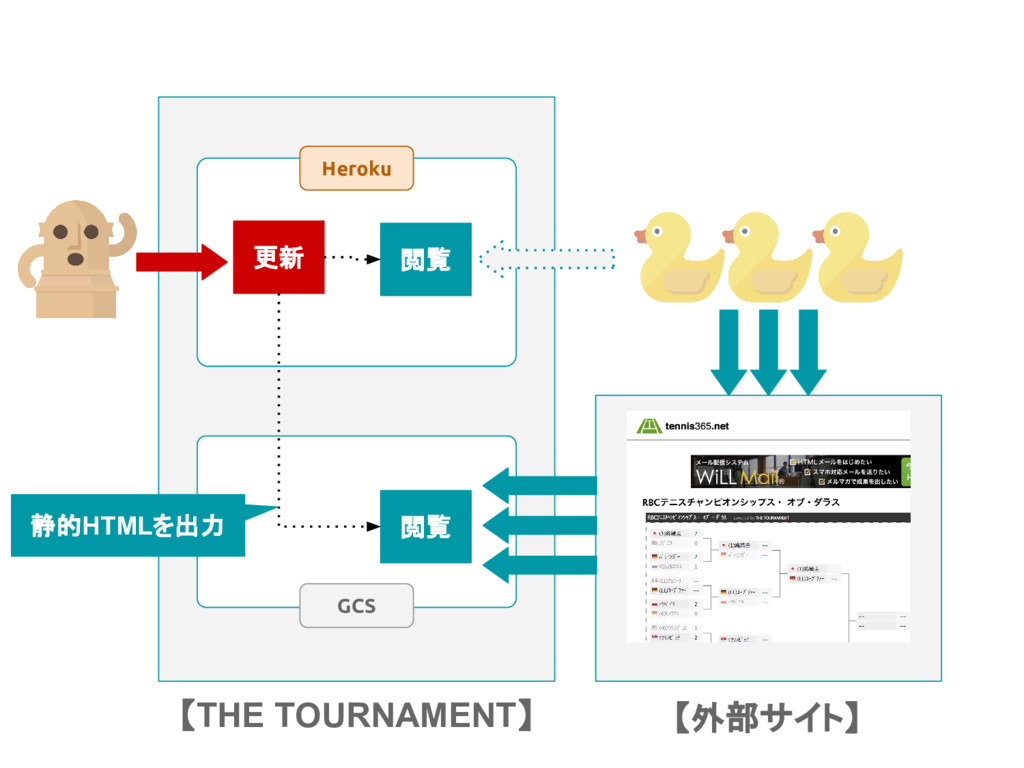 【THE TOURNAMENT】 Heroku GCS 【外部サイト】 更新 閲覧 閲覧 静的...