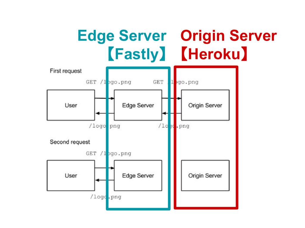 Edge Server 【Fastly】 Origin Server 【Heroku】