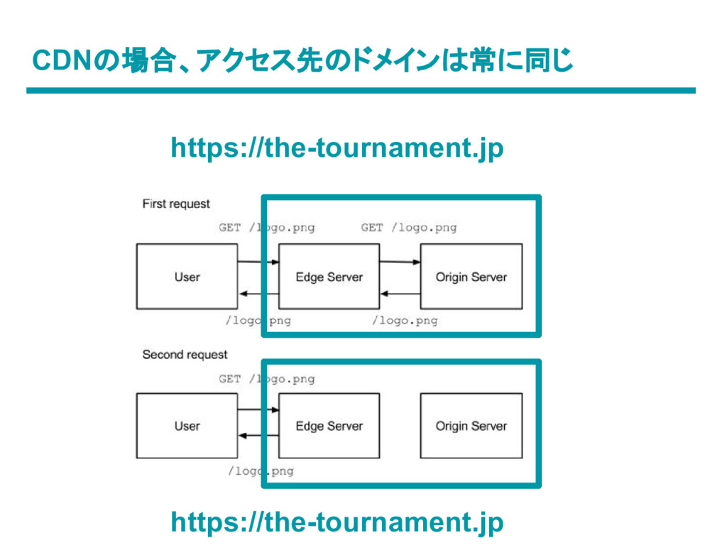 CDNの場合、アクセス先のドメインは常に同じ https://the-tournament.j...