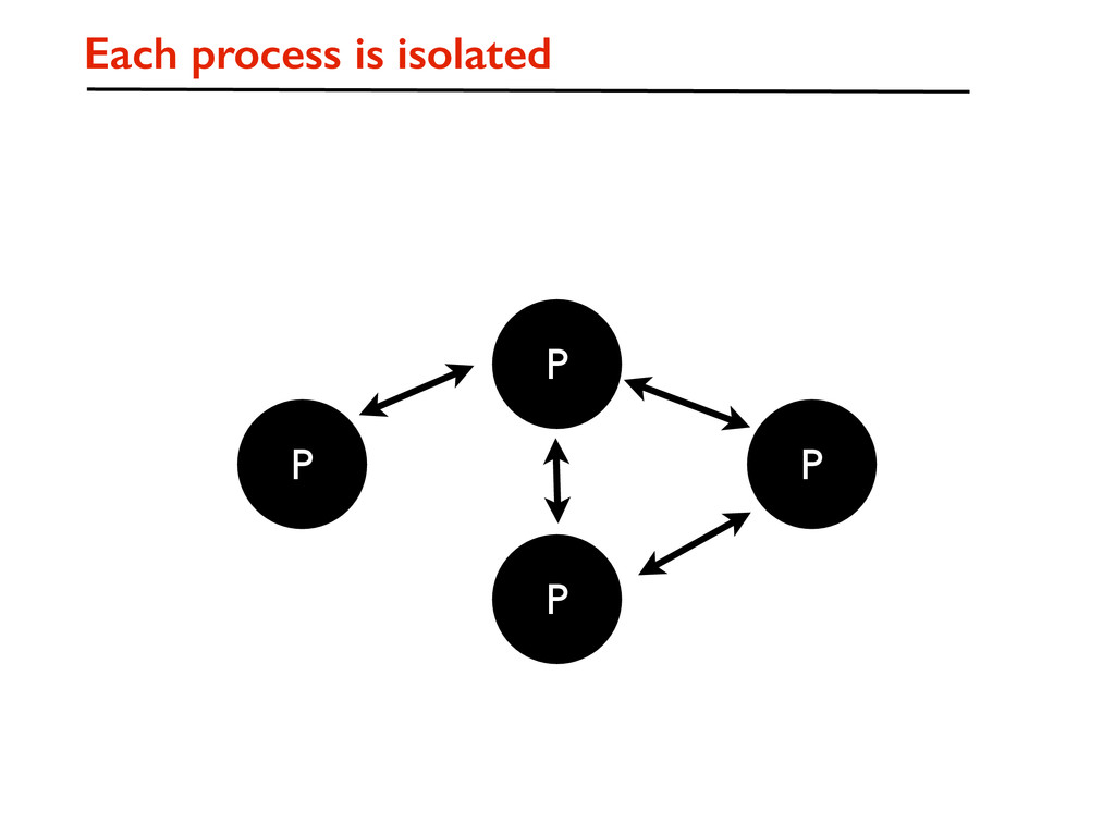 P P P P Each process is isolated