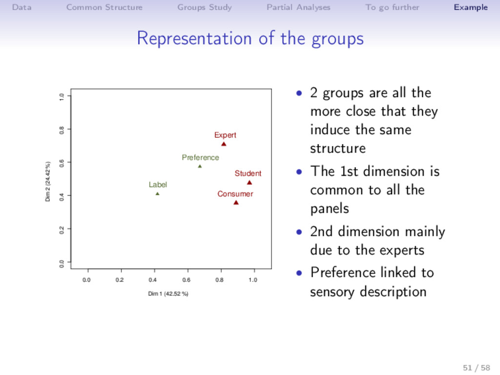Data Common Structure Groups Study Partial Anal...