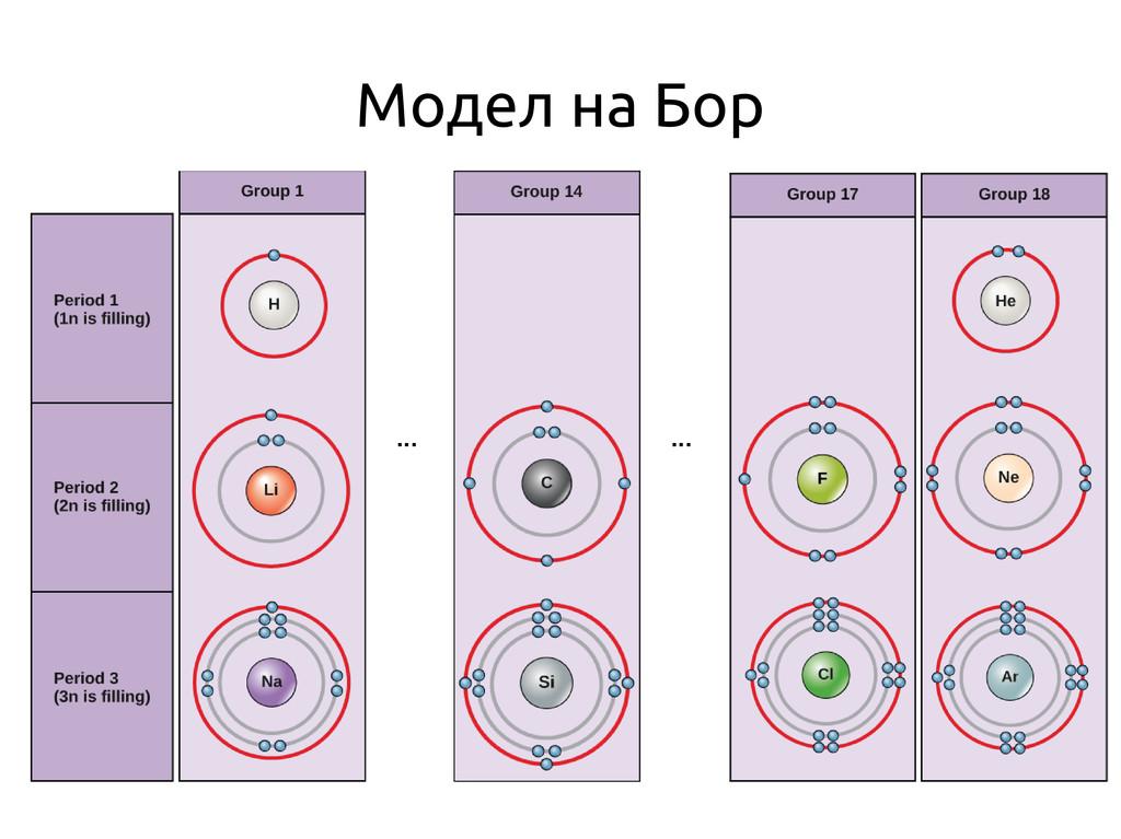 Модел на Бор ... ...