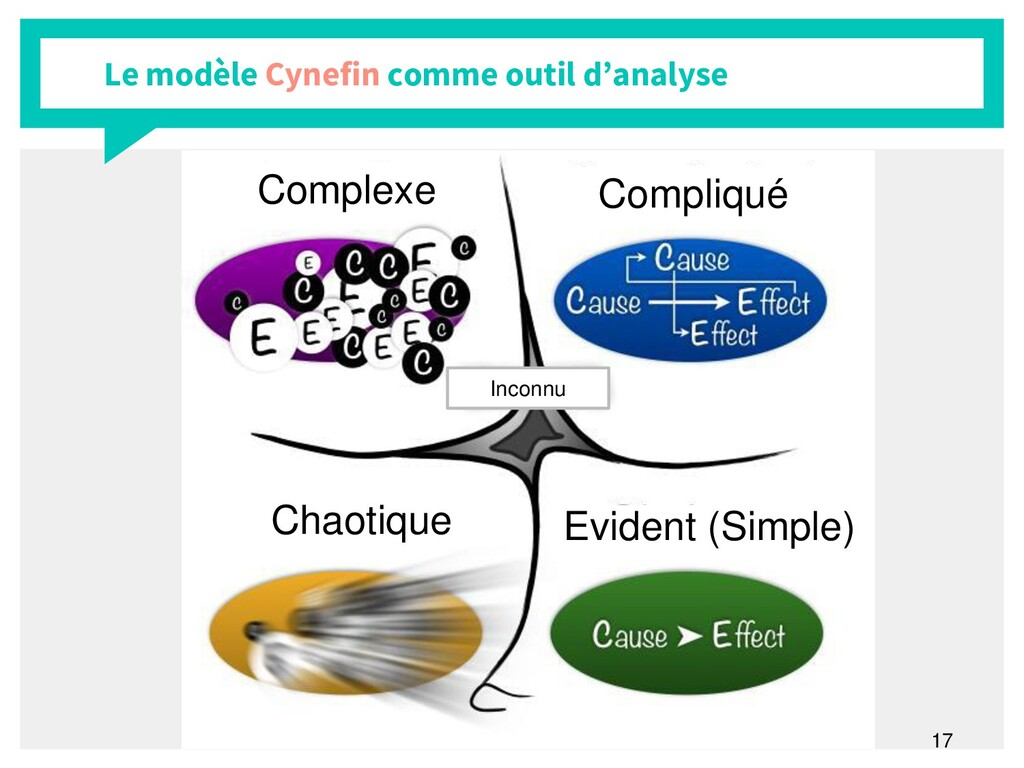 17 Le modèle Cynefin comme outil d'analyse Inco...