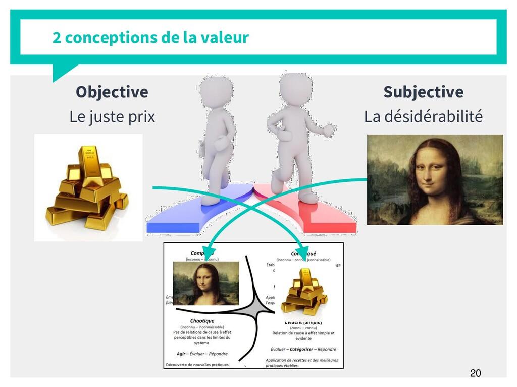 20 2 conceptions de la valeur Objective Le just...