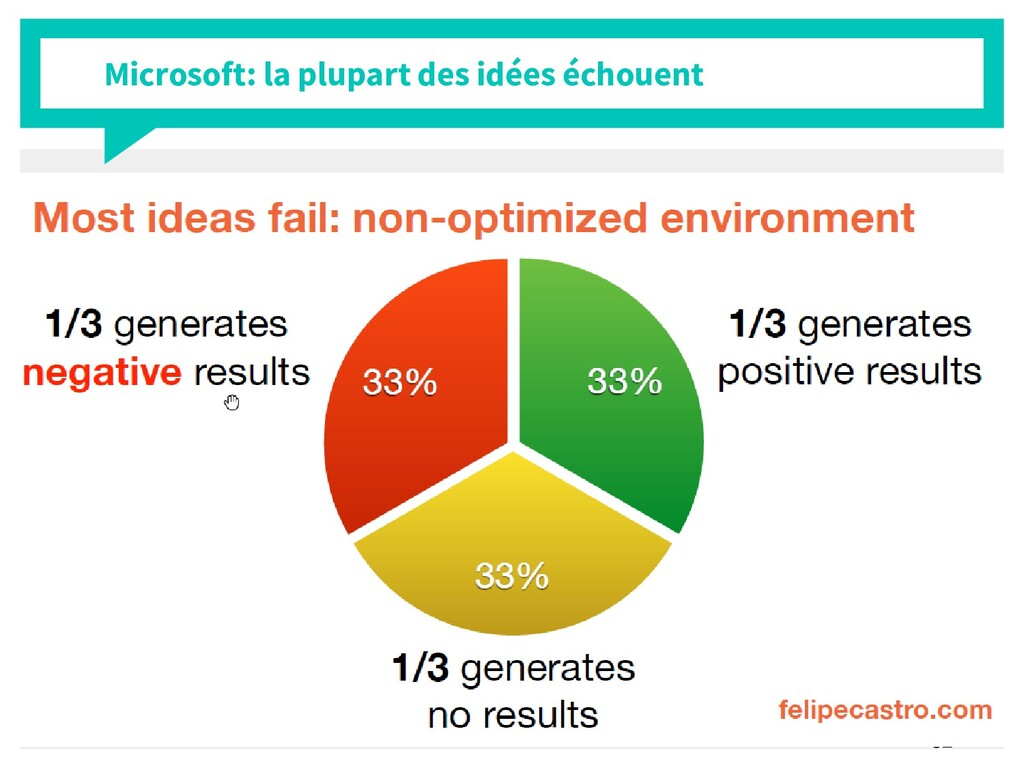 32 Microsoft: la plupart des idées échouent