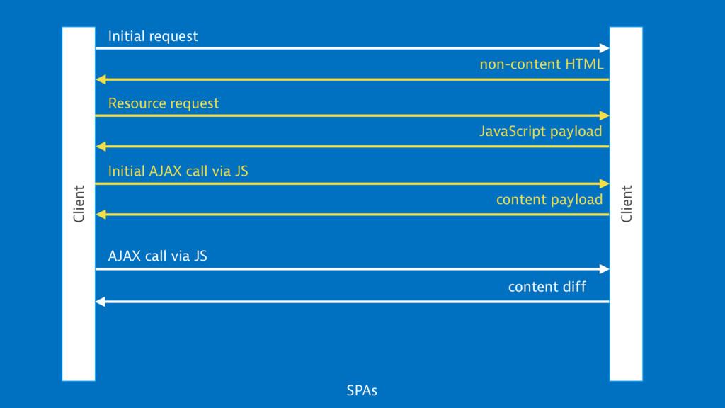 Client Client Initial request non-content HTML ...