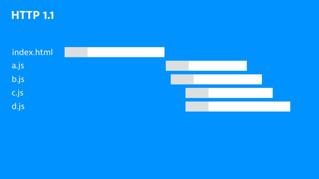 HTTP 1.1 index.html a.js b.js c.js d.js