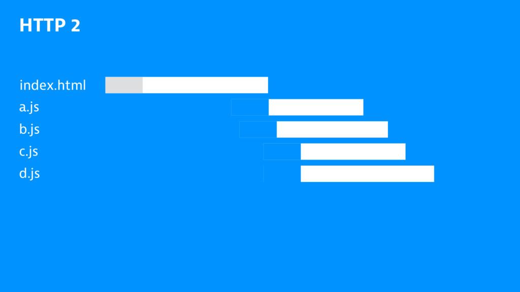 HTTP 2 index.html a.js b.js c.js d.js