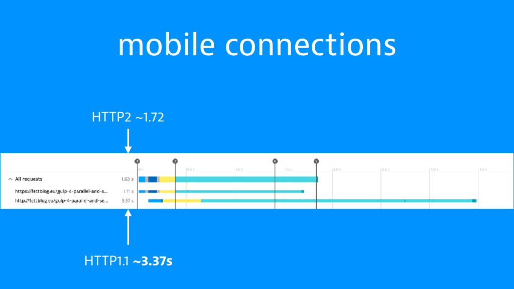 mobile connections HTTP1.1 ~3.37s HTTP2 ~1.72