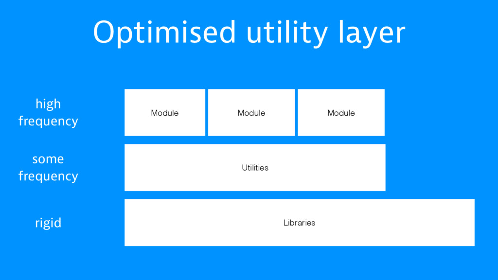 Optimised utility layer Libraries Utilities Mod...