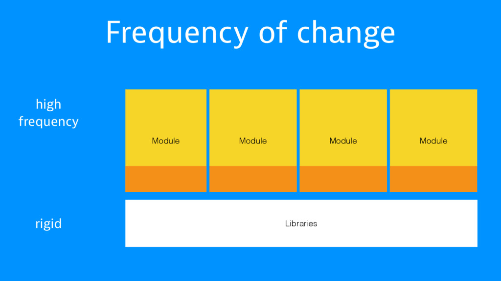 Frequency of change Libraries Module Module Mod...