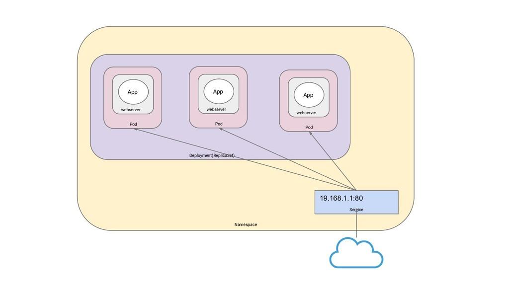 Namespace Deployment(ReplicaSet) Pod webserver ...